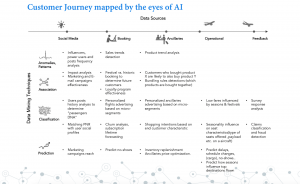 Customer Journey vs AI/ML